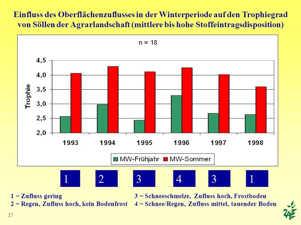 Einfluss des Oberflächenzuflusses in der Winterperiode auf den Trophiegrad von Söllen der Agrarlandschaft (mittlere bis hohe Stoffeintragsdisposition)