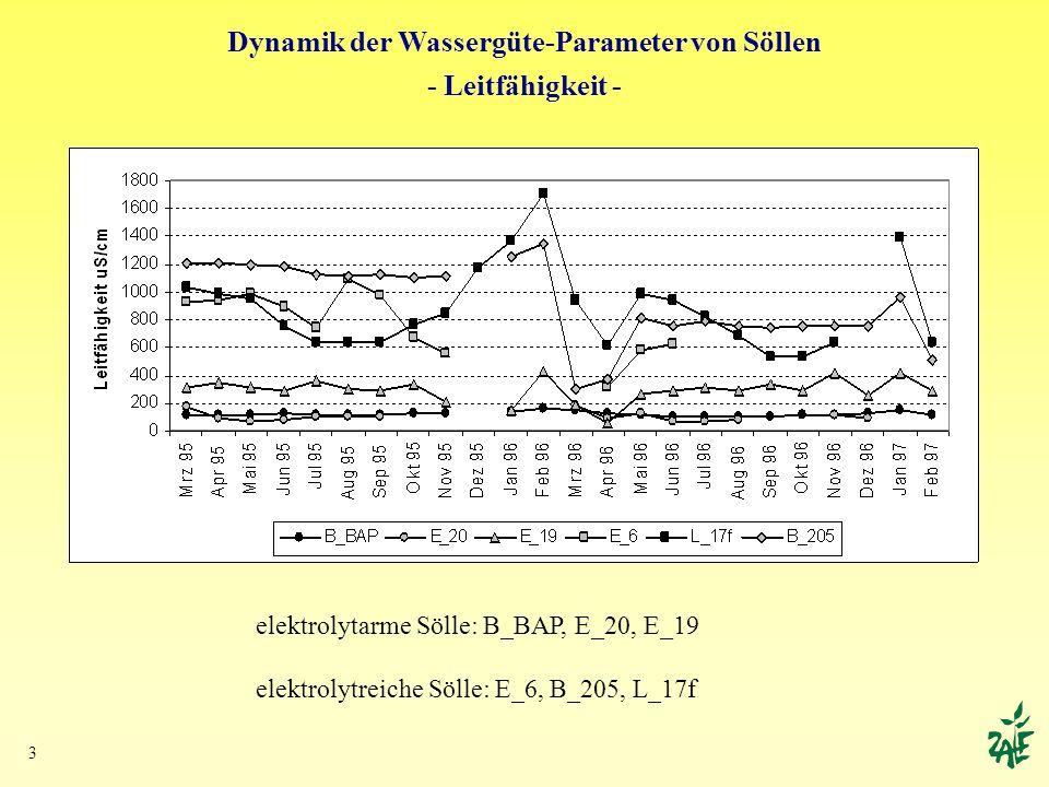 Dynamik der Wassergüte-Parameter von Söllen