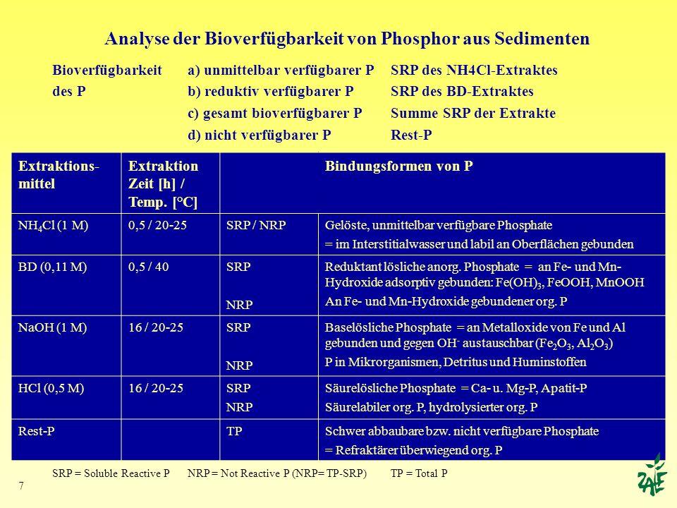 Analyse der Bioverfügbarkeit von Phosphor aus Sedimenten