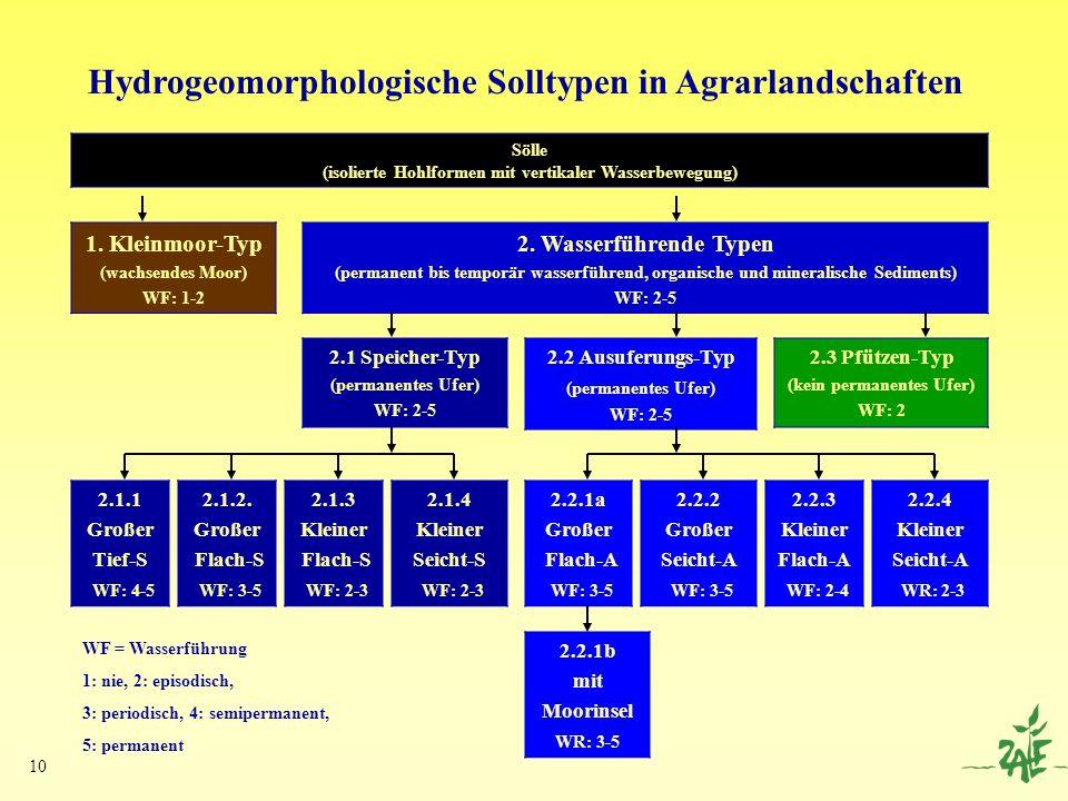 Hydrogeomorphologische Solltypen in Agrarlandschaften