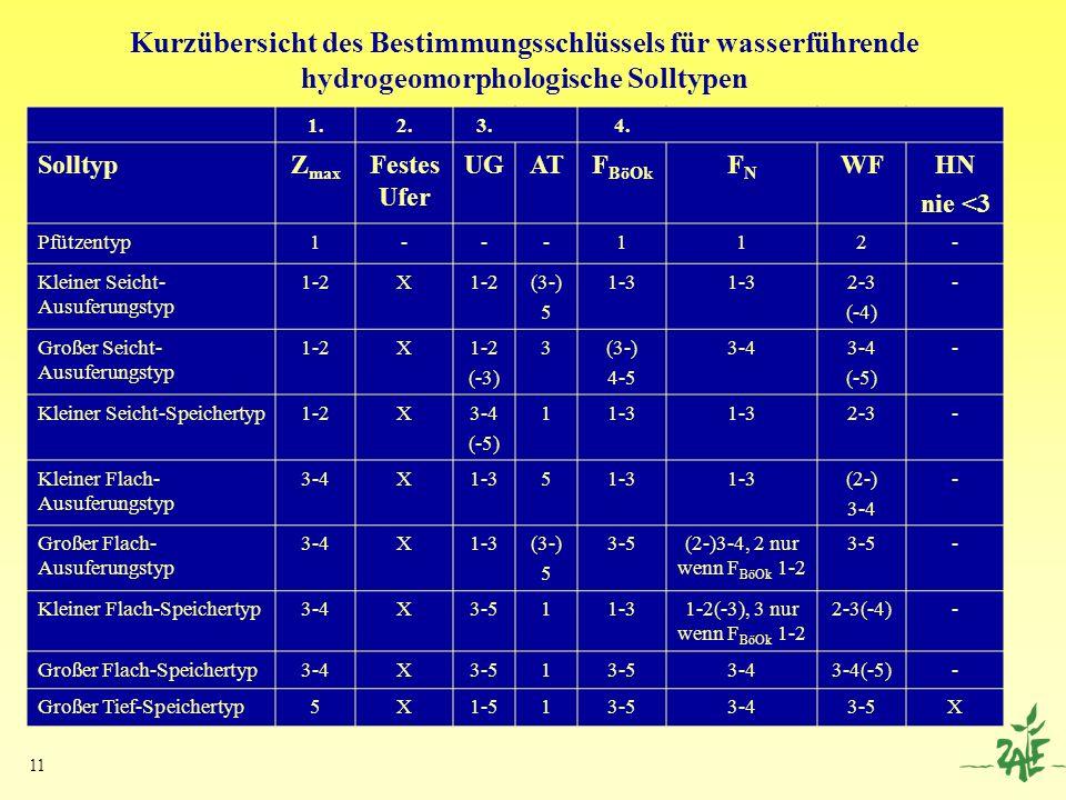 Kurzübersicht des Bestimmungsschlüssels für wasserführende hydrogeomorphologische Solltypen