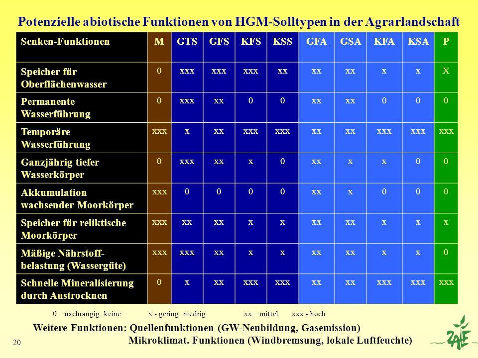 Potenzielle abiotische Funktionen von HGM-Solltypen in der Agrarlandschaft