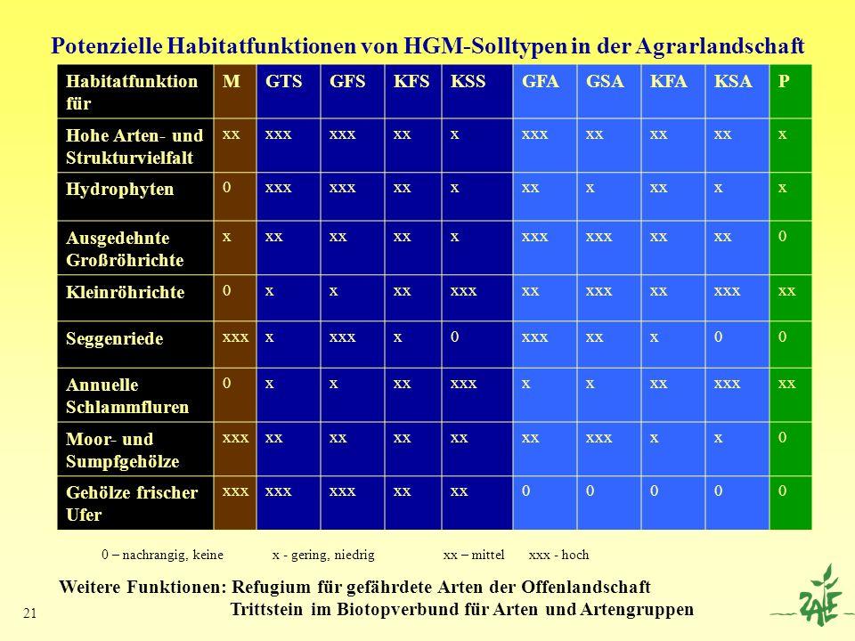 Potenzielle Habitatfunktionen von HGM-Solltypen in der Agrarlandschaft