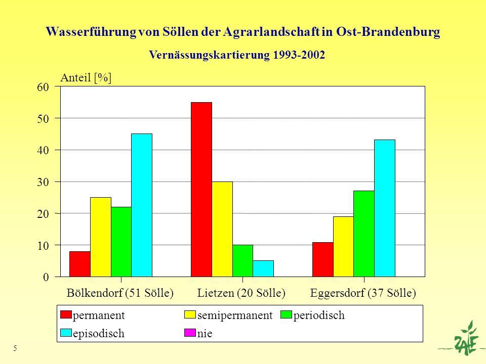Wasserführung von Söllen der Agrarlandschaft in Ost-Brandenburg