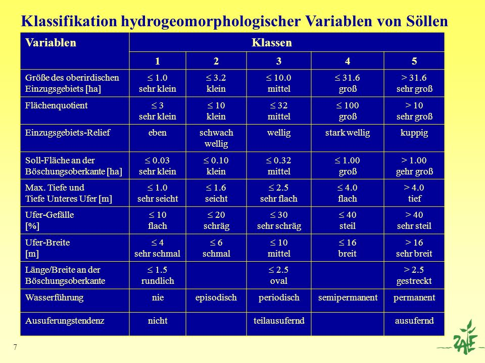 Klassifikation hydrogeomorphologischer Variablen von Söllen