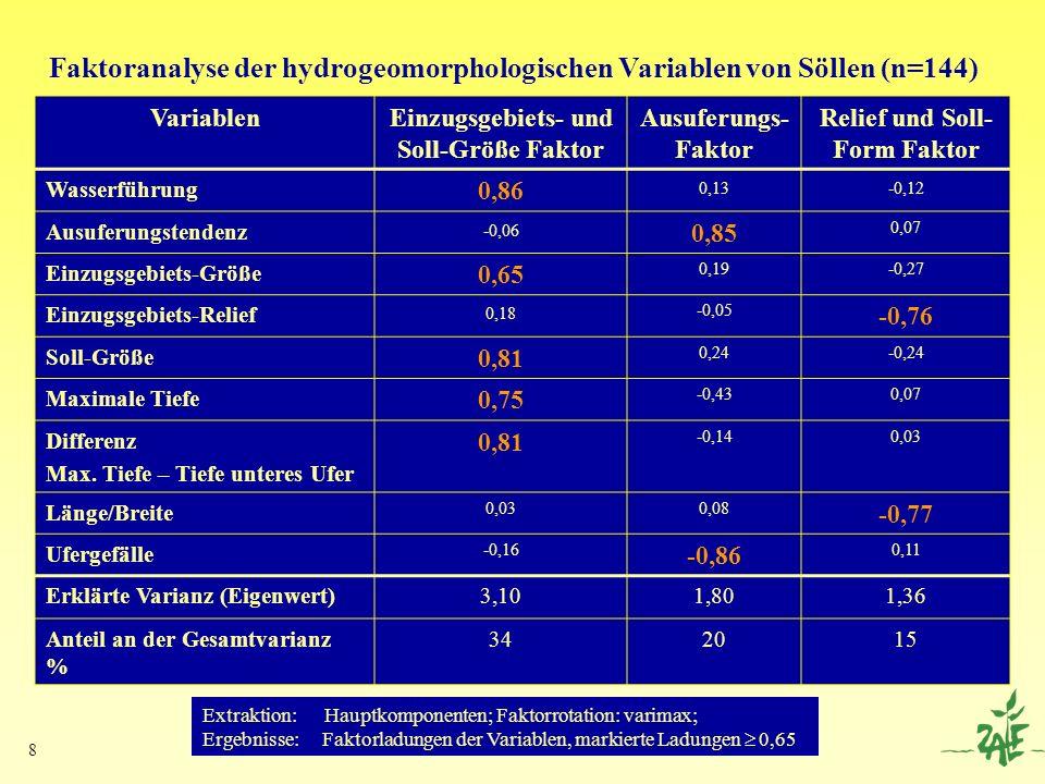 Faktoranalyse der hydrogeomorphologischen Variablen von Söllen (n=144)