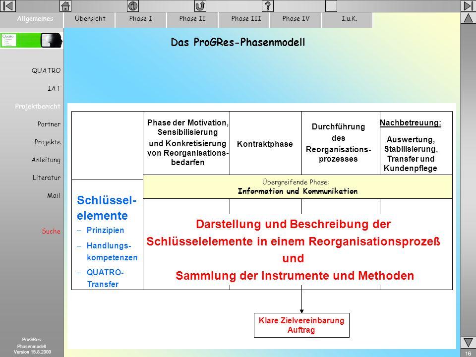 Das ProGRes-Phasenmodell