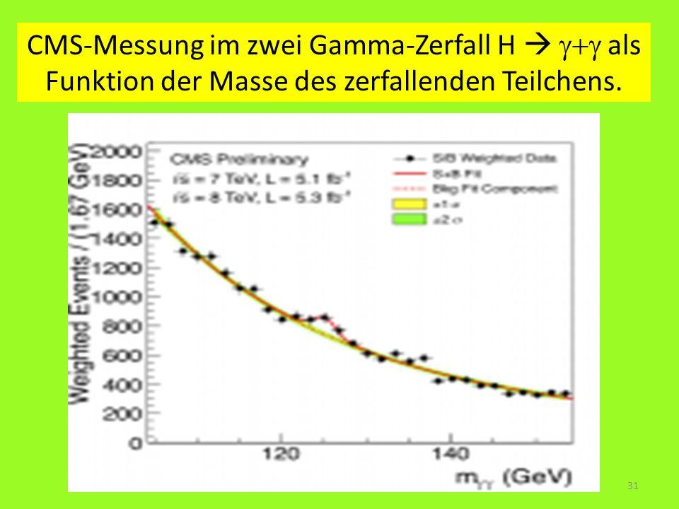 CMS-Messung im zwei Gamma-Zerfall H  g+g als Funktion der Masse des zerfallenden Teilchens.