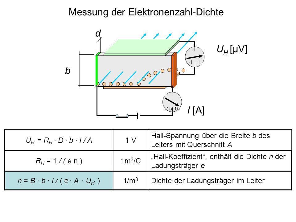 Messung der Elektronenzahl-Dichte