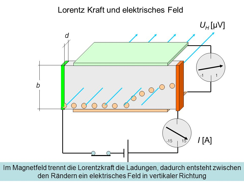 Lorentz Kraft und elektrisches Feld