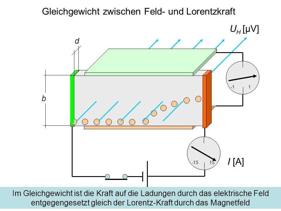 Gleichgewicht zwischen Feld- und Lorentzkraft