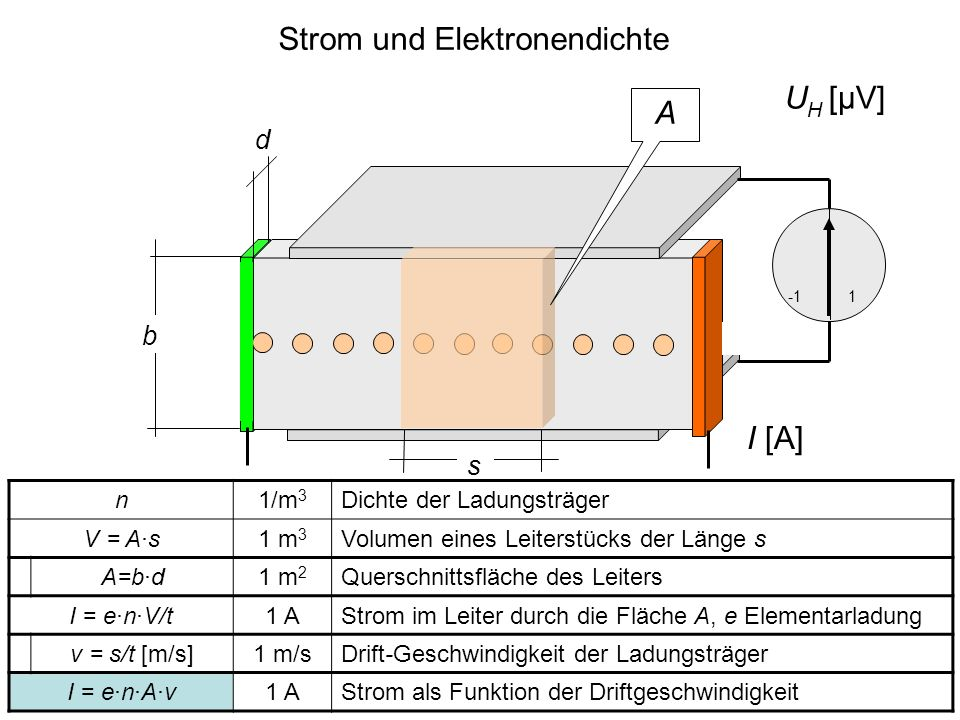 Strom und Elektronendichte