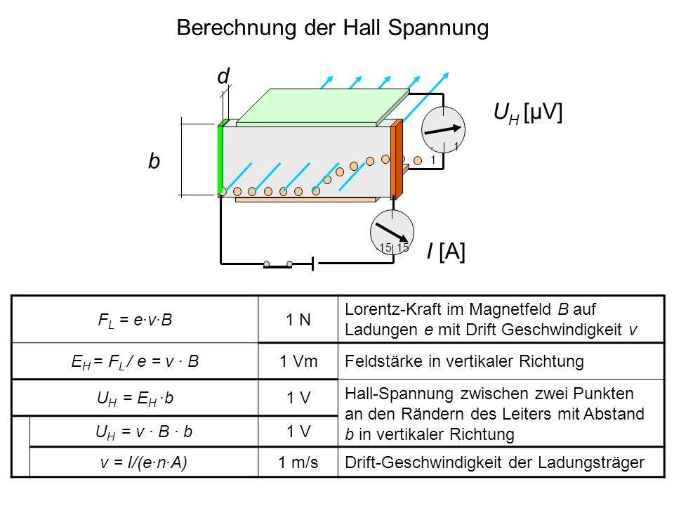 Berechnung der Hall Spannung