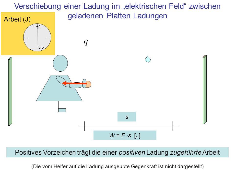 """Verschiebung einer Ladung im """"elektrischen Feld zwischen geladenen Platten Ladungen"""