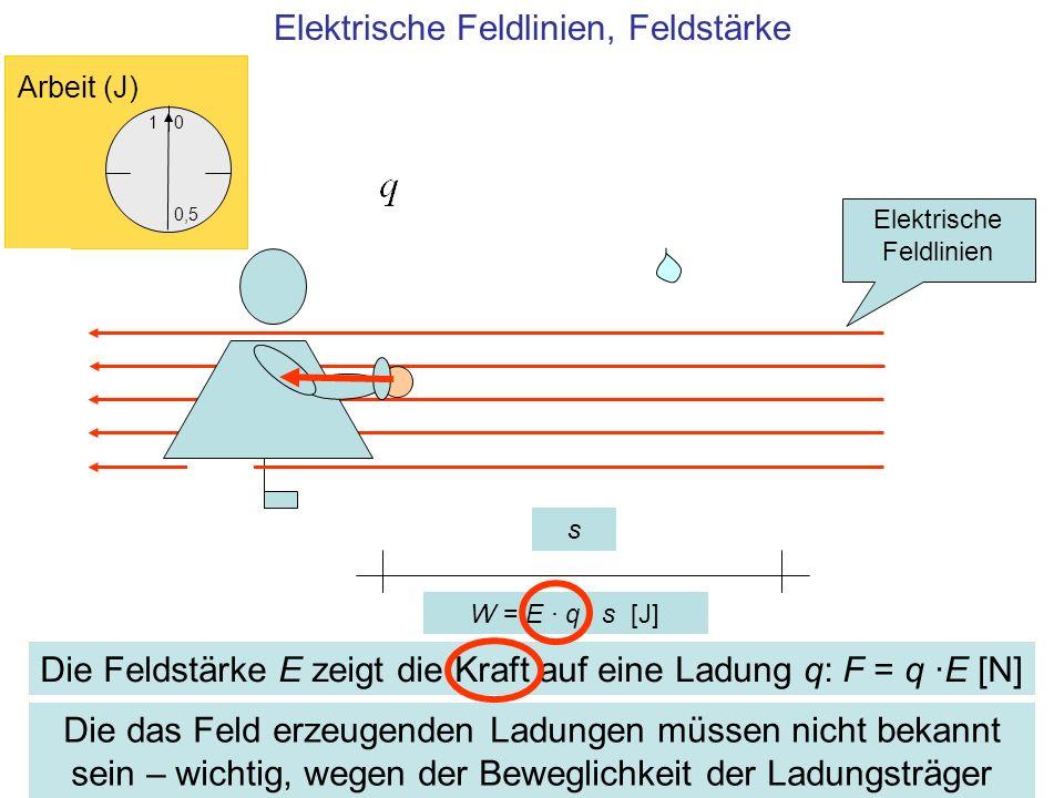 Elektrische Feldlinien, Feldstärke