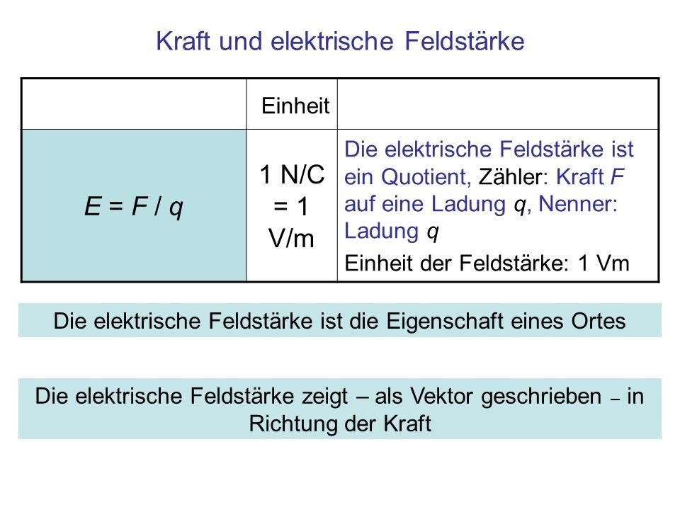 Kraft und elektrische Feldstärke