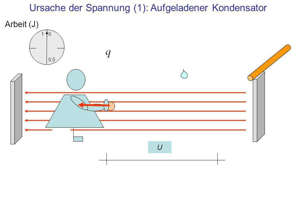 Ursache der Spannung (1): Aufgeladener Kondensator
