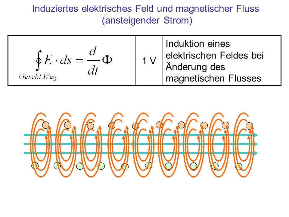 Induziertes elektrisches Feld und magnetischer Fluss (ansteigender Strom)