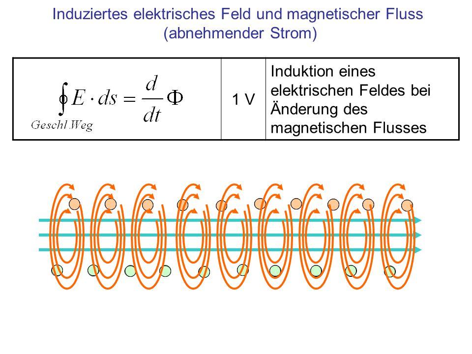 Induziertes elektrisches Feld und magnetischer Fluss (abnehmender Strom)