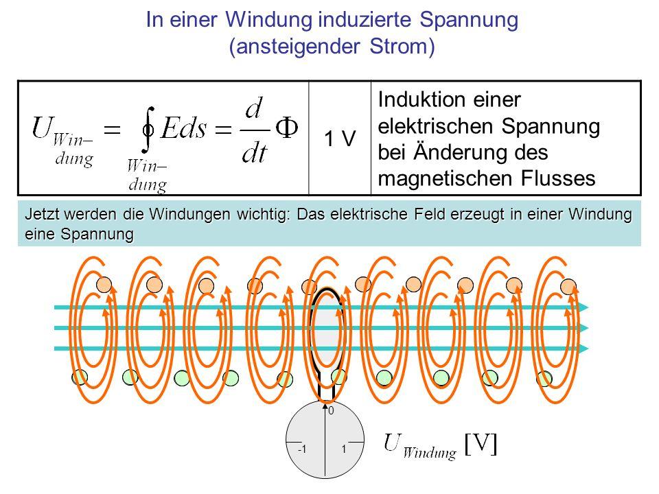 In einer Windung induzierte Spannung (ansteigender Strom)