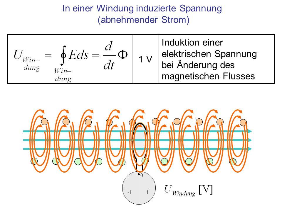 In einer Windung induzierte Spannung (abnehmender Strom)