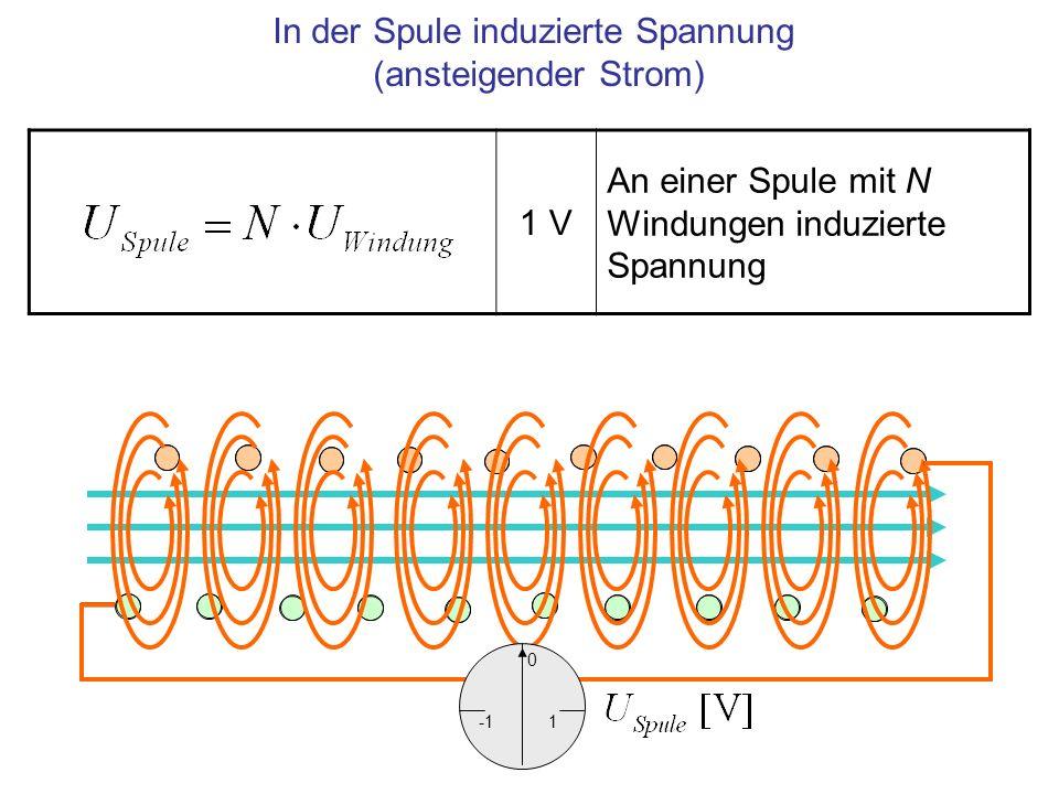 In der Spule induzierte Spannung (ansteigender Strom)
