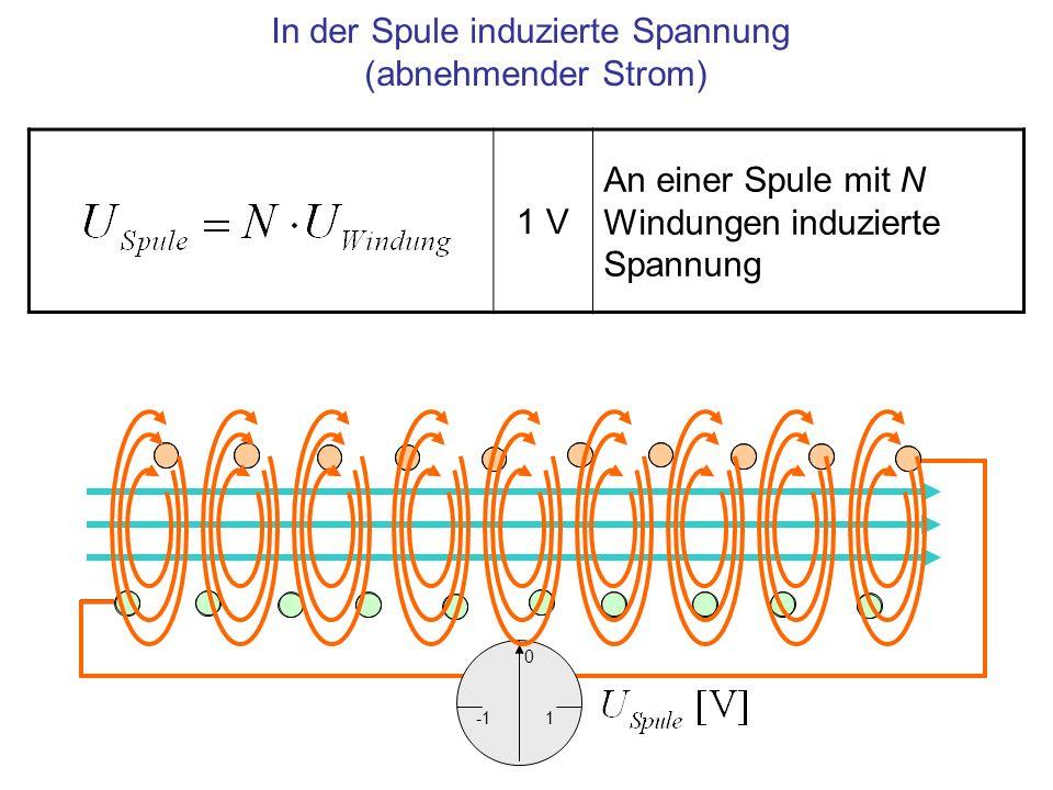 In der Spule induzierte Spannung (abnehmender Strom)