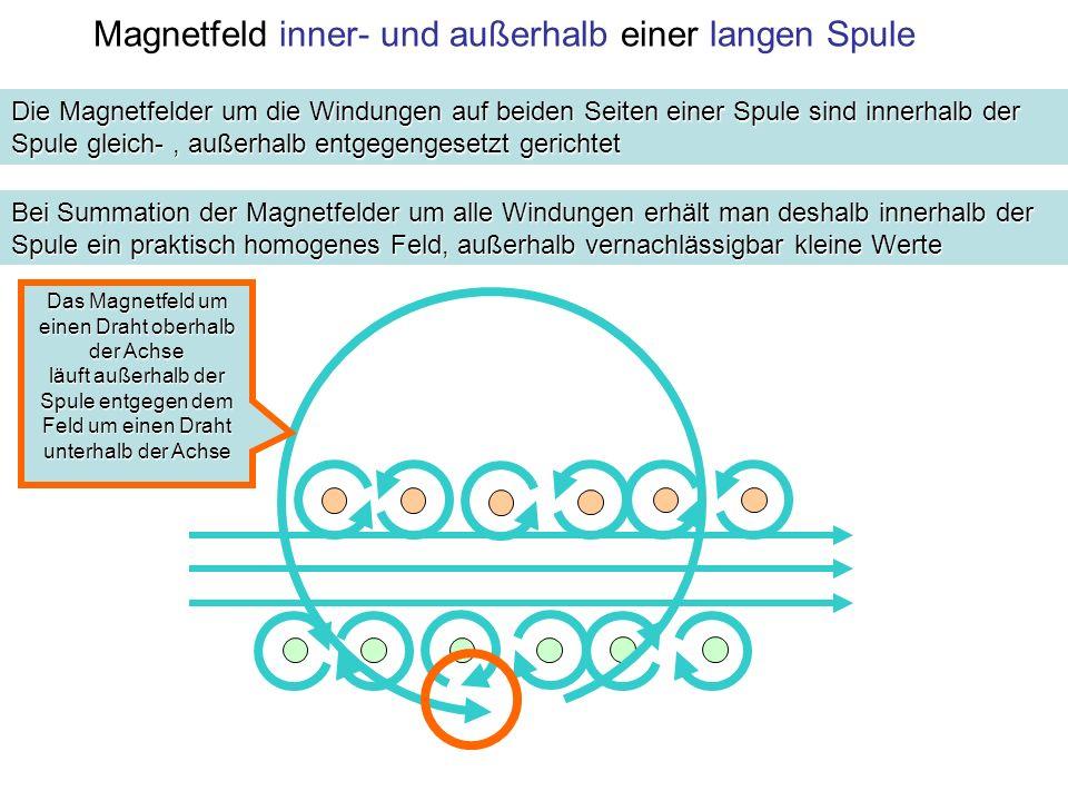 Magnetfeld inner- und außerhalb einer langen Spule