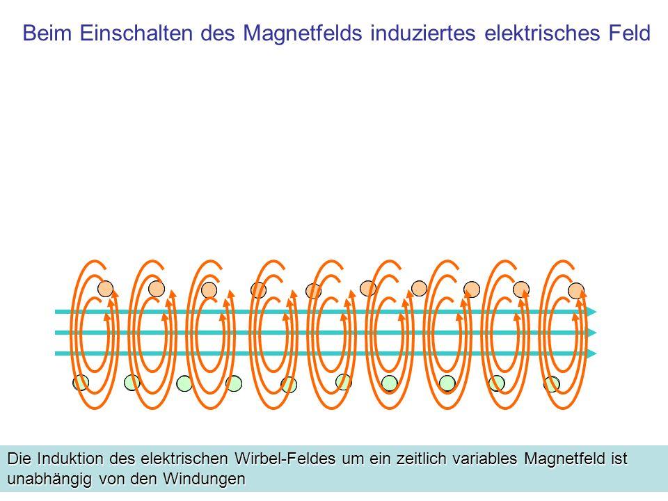 Beim Einschalten des Magnetfelds induziertes elektrisches Feld