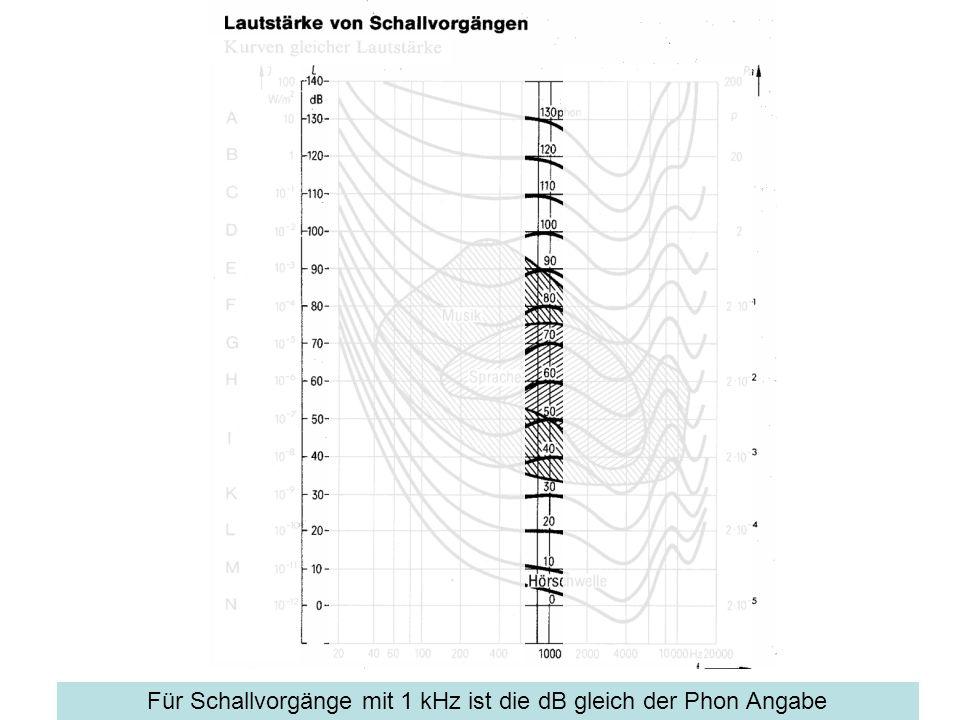Für Schallvorgänge mit 1 kHz ist die dB gleich der Phon Angabe