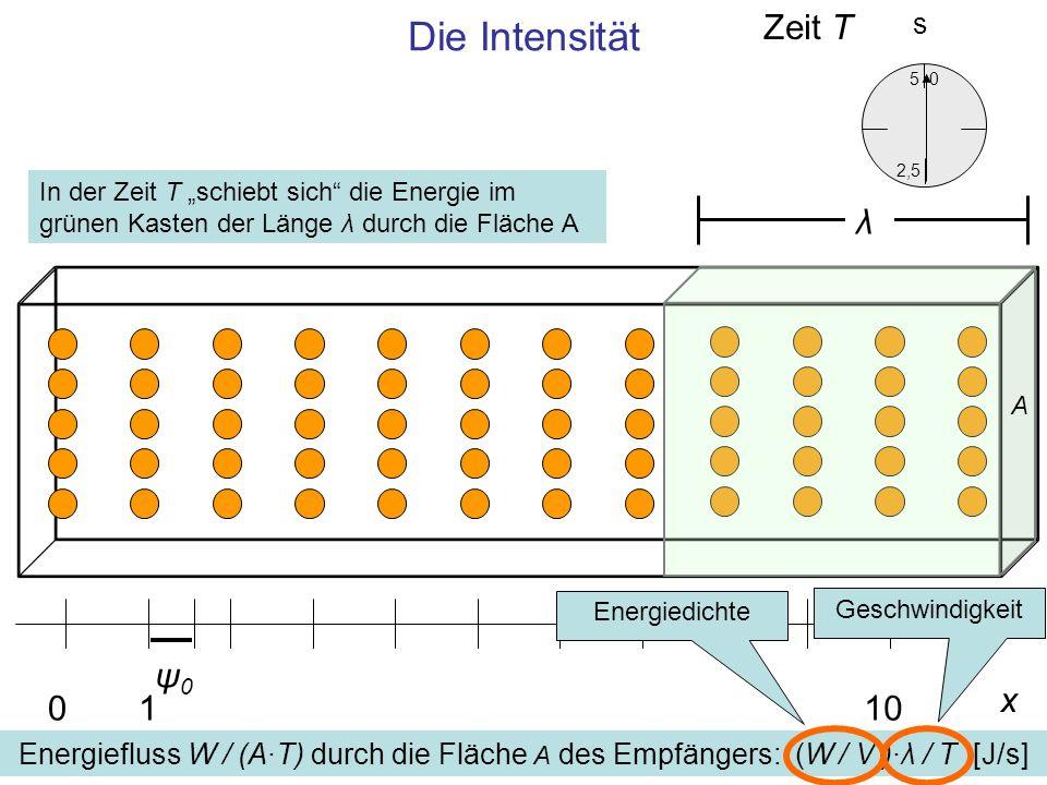 Die Intensität Zeit T λ ψ0 x 1 10 s