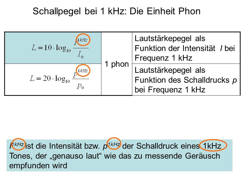 Schallpegel bei 1 kHz: Die Einheit Phon
