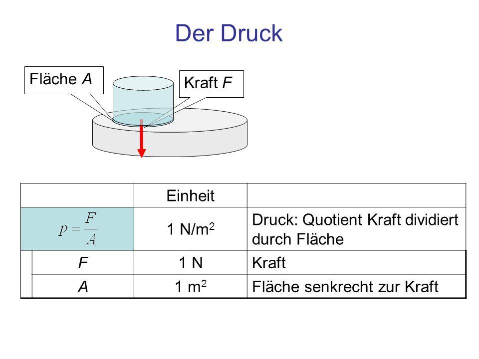Der Druck Fläche A Kraft F Einheit 1 N/m2