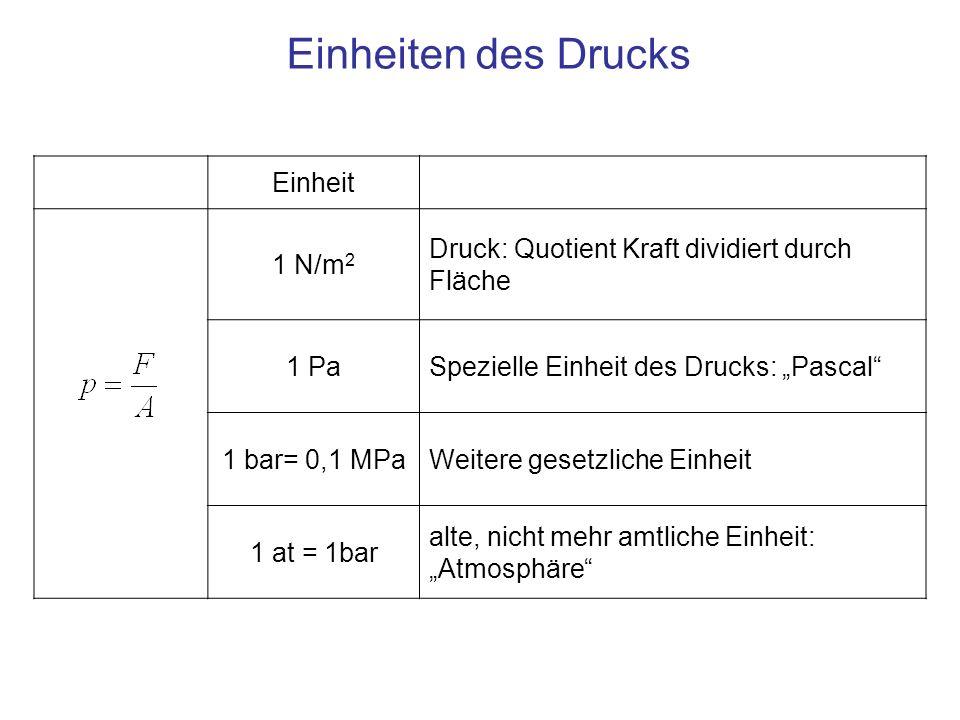 Einheiten des Drucks Einheit 1 N/m2