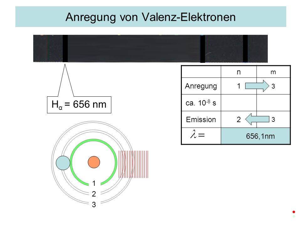 Anregung von Valenz-Elektronen