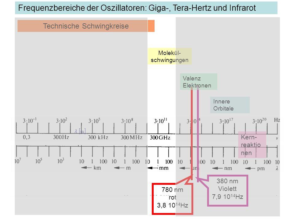 Frequenzbereiche der Oszillatoren: Giga-, Tera-Hertz und Infrarot