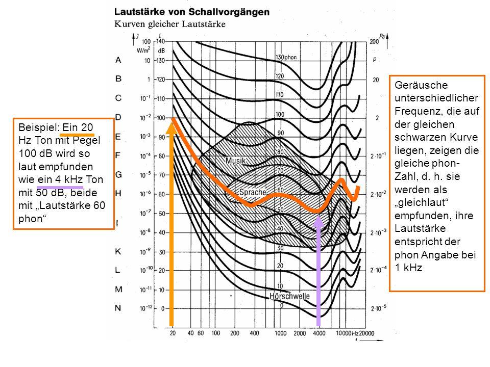 """Geräusche unterschiedlicher Frequenz, die auf der gleichen schwarzen Kurve liegen, zeigen die gleiche phon-Zahl, d. h. sie werden als """"gleichlaut empfunden, ihre Lautstärke entspricht der phon Angabe bei 1 kHz"""