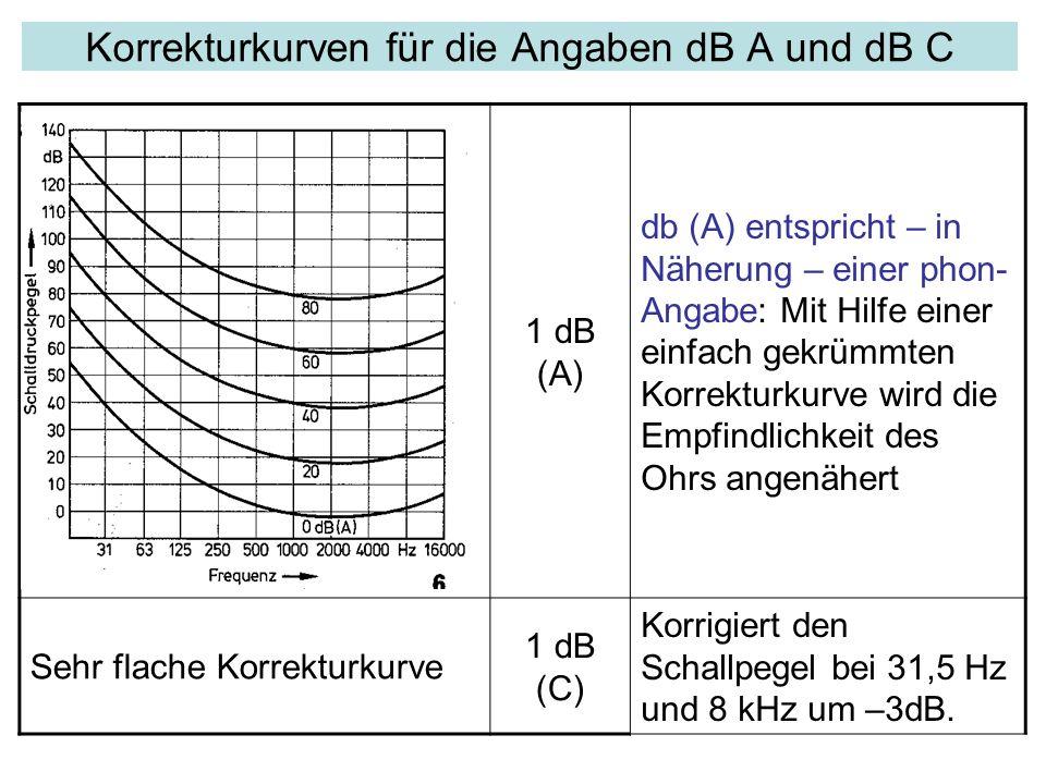 Korrekturkurven für die Angaben dB A und dB C