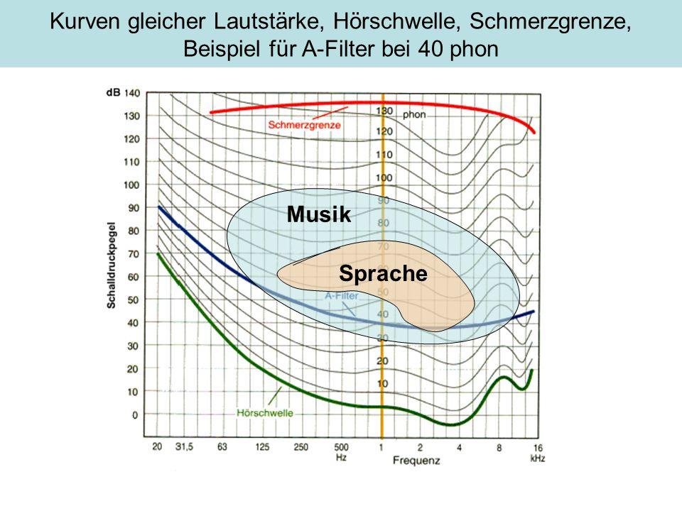 Kurven gleicher Lautstärke, Hörschwelle, Schmerzgrenze, Beispiel für A-Filter bei 40 phon