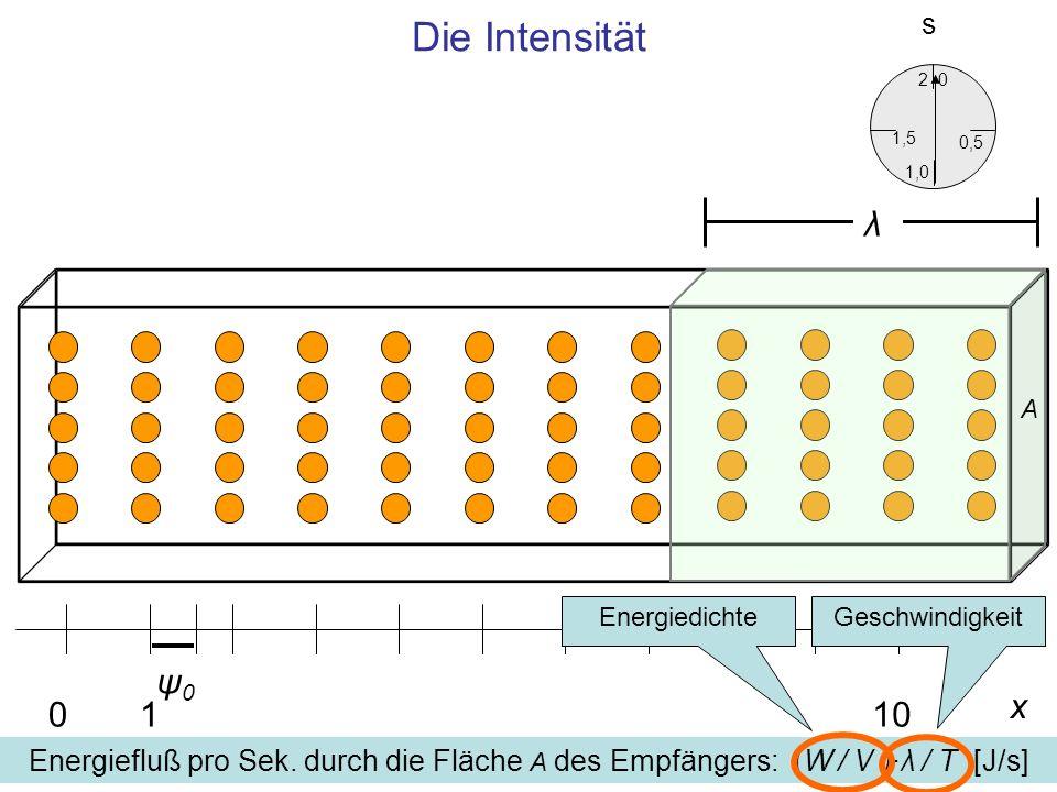 Die Intensität s. 2. 1,5. 0,5. 1,0. λ. A. Energiedichte. Geschwindigkeit. ψ0. x. 1. 10.