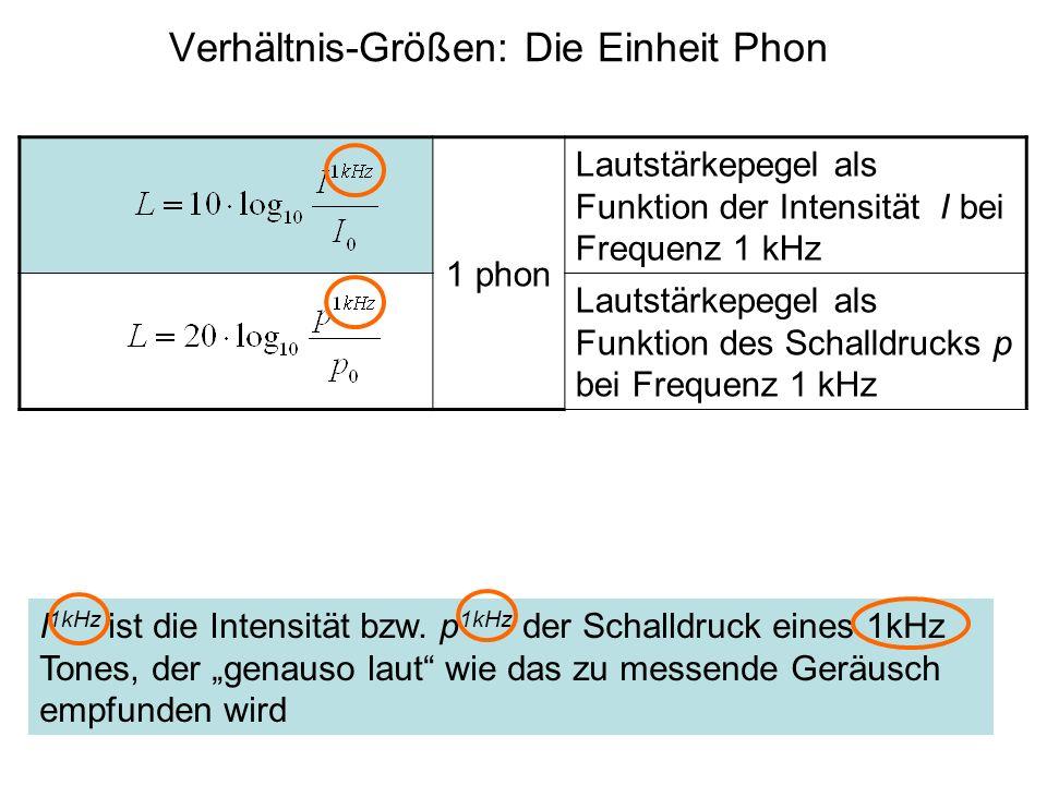 Verhältnis-Größen: Die Einheit Phon