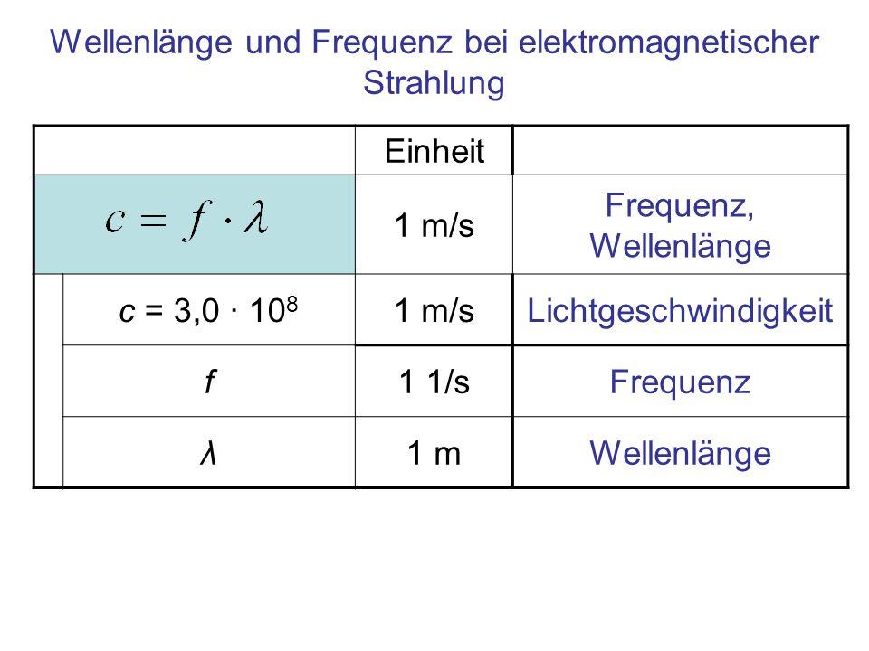 Wellenlänge und Frequenz bei elektromagnetischer Strahlung