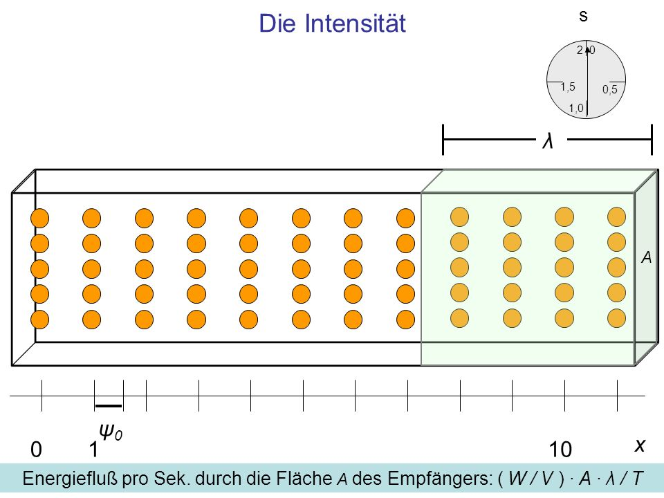 Die Intensität s. 2. 1,5. 0,5. 1,0. λ. A.