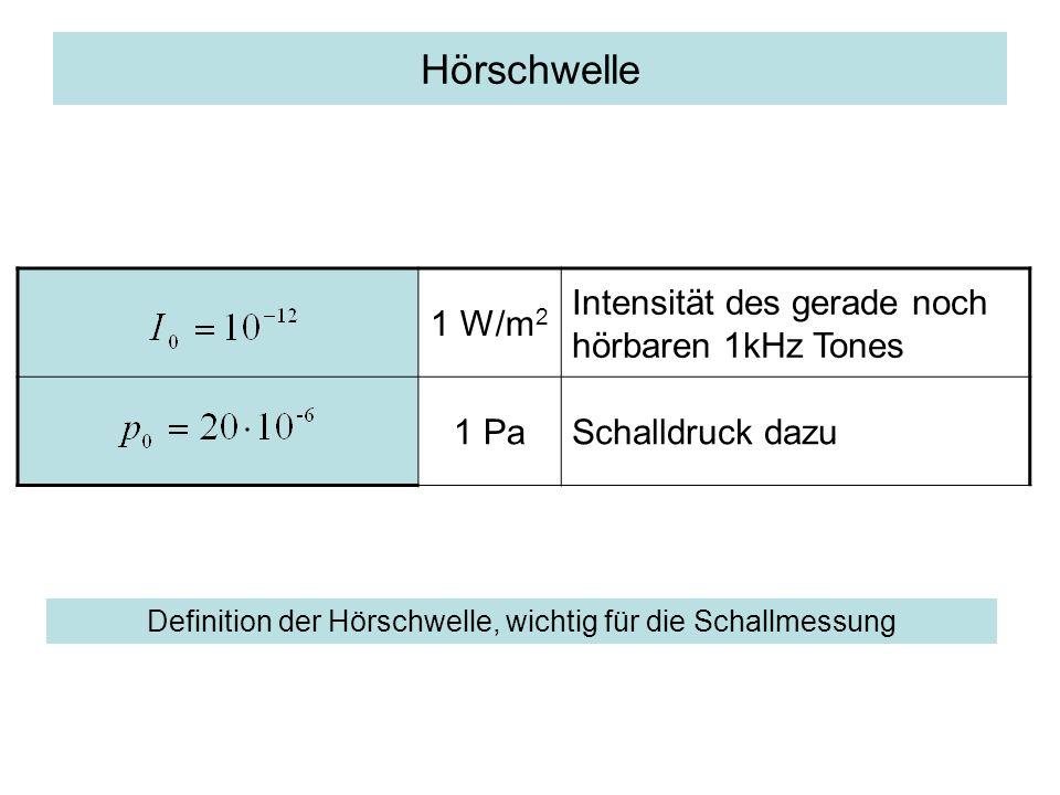 Definition der Hörschwelle, wichtig für die Schallmessung