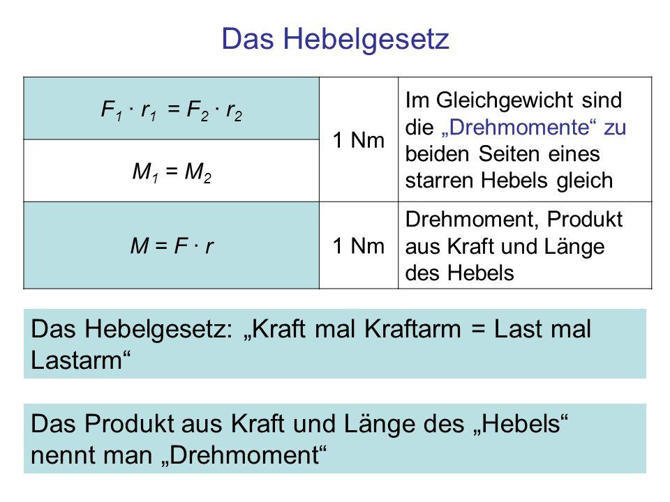 """Das Hebelgesetz F1 · r1 = F2 · r2. 1 Nm. Im Gleichgewicht sind die """"Drehmomente zu beiden Seiten eines starren Hebels gleich."""