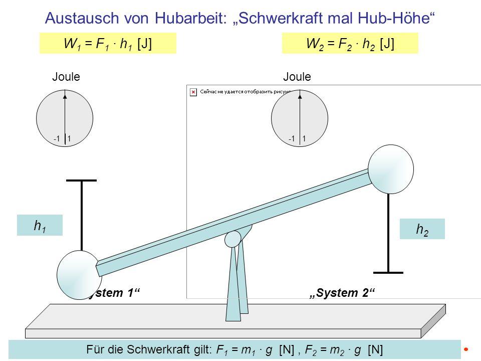 """Austausch von Hubarbeit: """"Schwerkraft mal Hub-Höhe"""