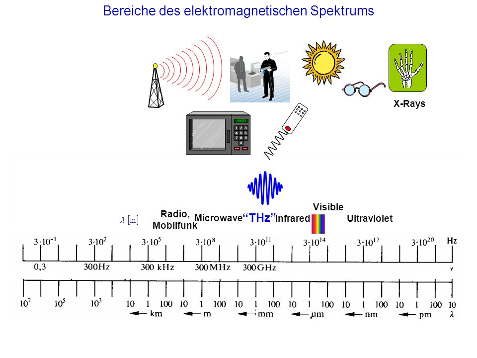 Bereiche des elektromagnetischen Spektrums