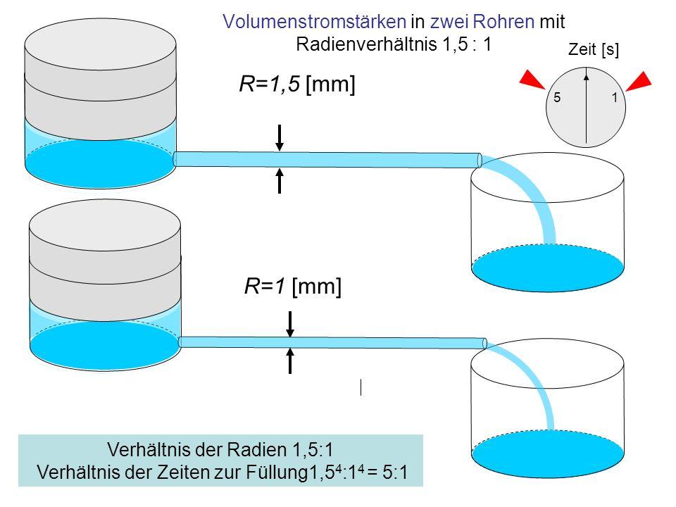 Volumenstromstärken in zwei Rohren mit Radienverhältnis 1,5 : 1