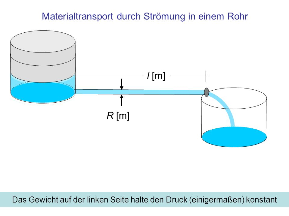 Materialtransport durch Strömung in einem Rohr
