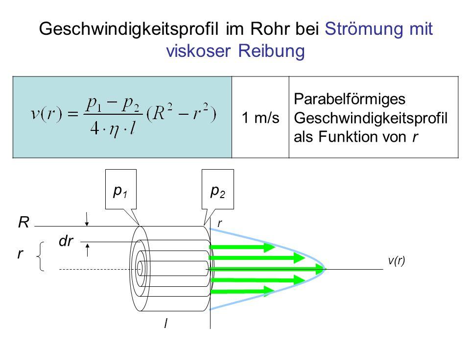 Geschwindigkeitsprofil im Rohr bei Strömung mit viskoser Reibung
